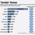 Zombie Stats