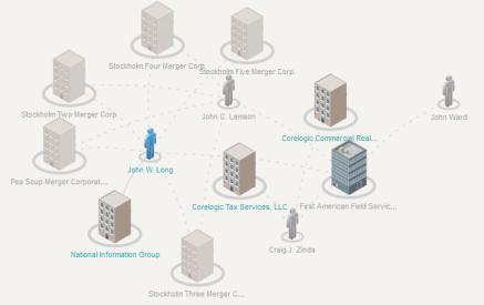 FAFS Corporate Wiki Structure