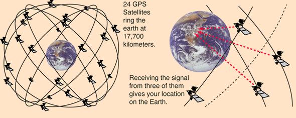 GPS Graphic from http://hyperphysics.phy-astr.gsu.edu/hbase/gps.html
