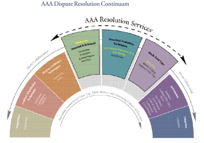 AAA Dispute Resolution
