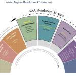 AAA Dispute Resolution