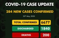 COVID-19 Update: Nigeria's Tally Rises To 6,677 Cases, Death Toll Now 200