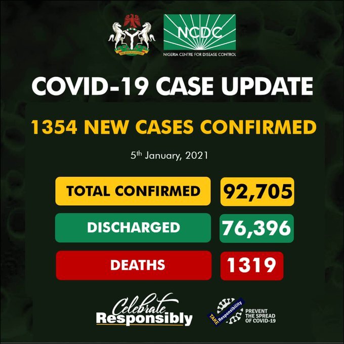 COVID-19: NCDC Confirms 1,354 New Cases, Tally Hits 92,705 Mark