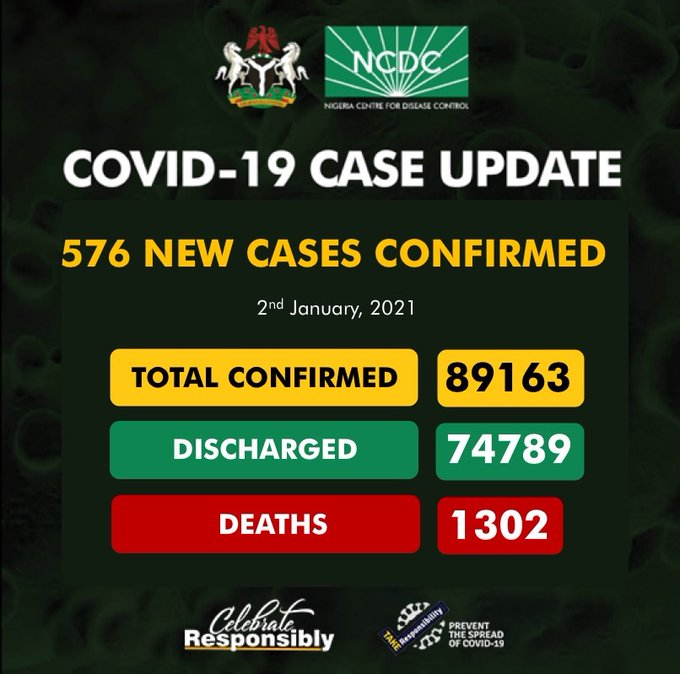 COVID-19: NCDC Confirms 576 New Cases, Total Now 89,163