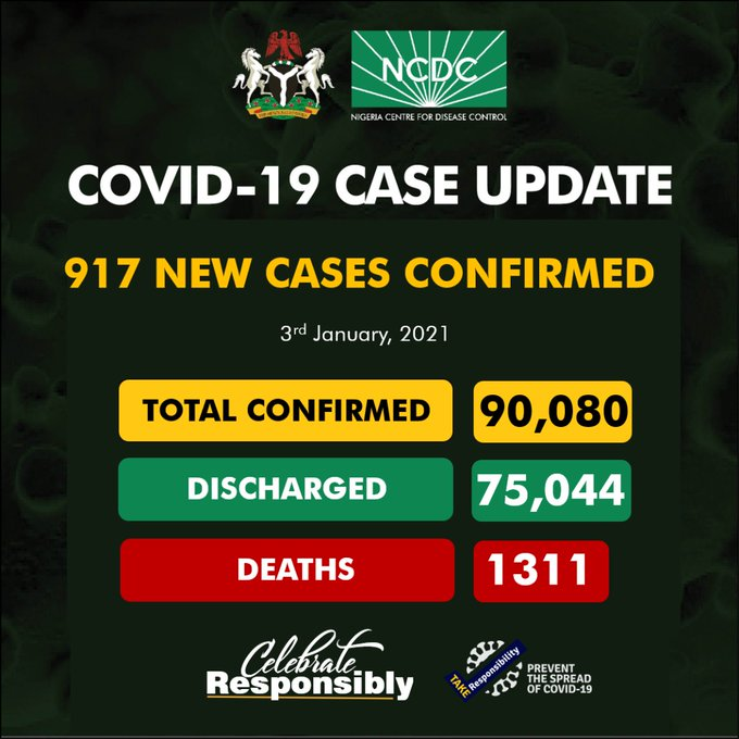 COVID-19: NCDC Reports 917 New Infections, Total Now 90,080 Cases
