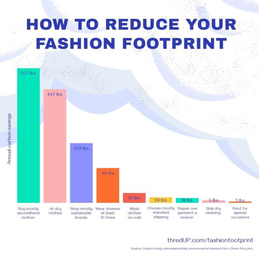 image how to reduce your fashion footprint