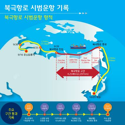 Sailing route from Ust-Luga to Gwangyang. (c) Ministry of Fisheries