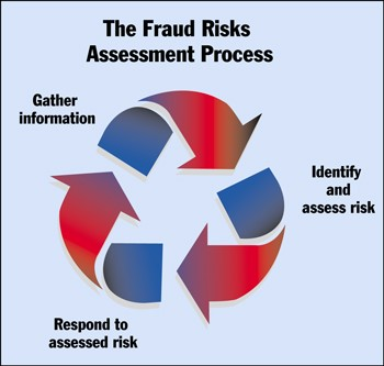 fraud risk 1