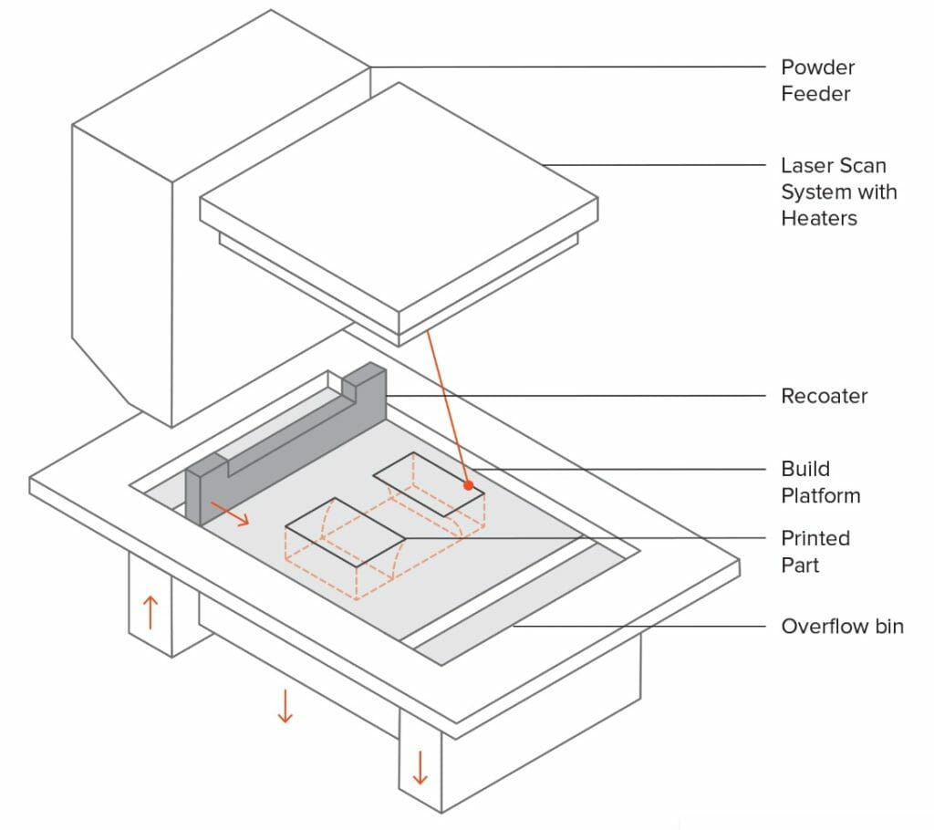 SLS 3D printing design guide with tips and tricks