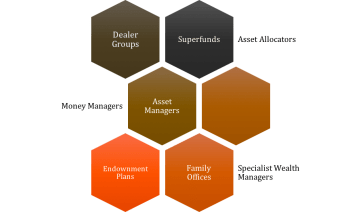Foresight Clients