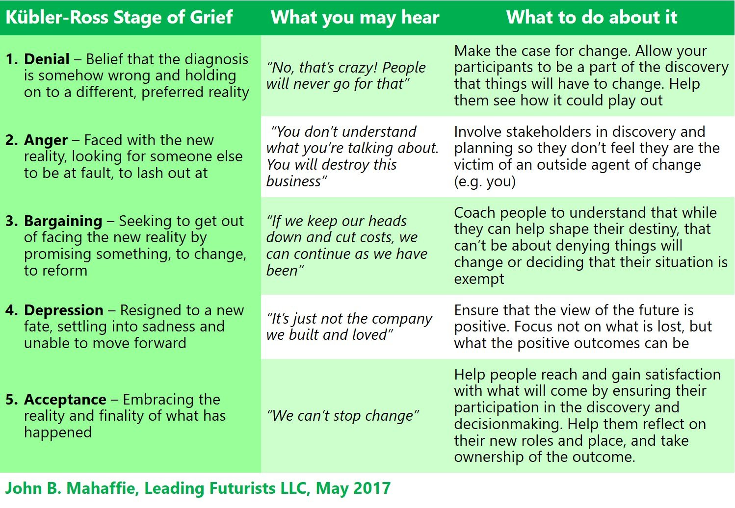 Kubler Ross Stages Of Grief