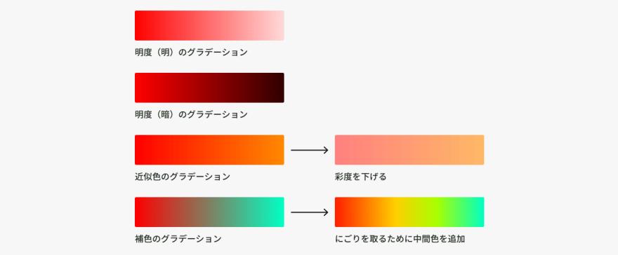 グラデーション配色の作り方