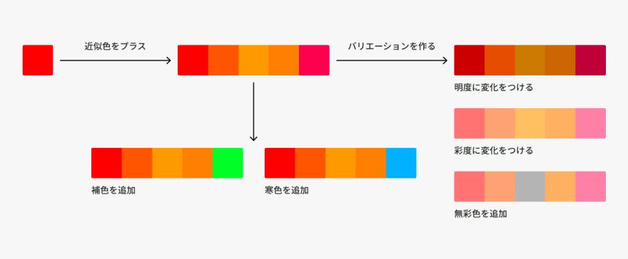 暖色配色の作り方