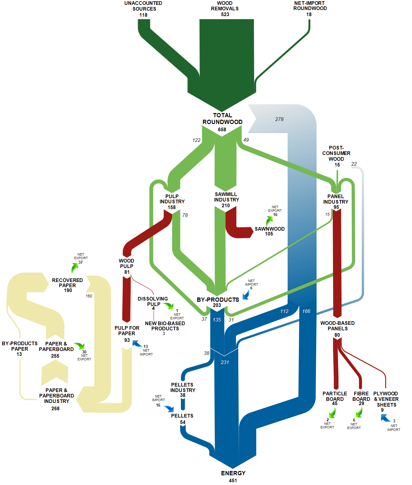 hight resolution of forest biomass flow diagram in million tons of solid wood equivalent for the 28 eu member states in 2015