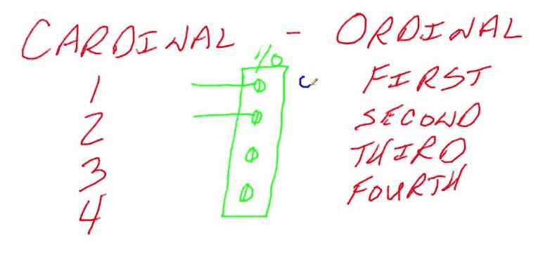 ordinal utility approach