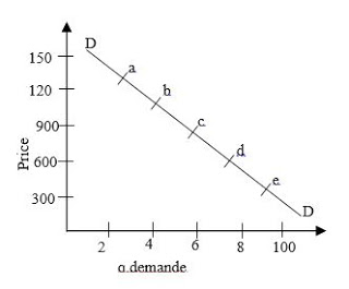 Demand Curve - Forestrypedia