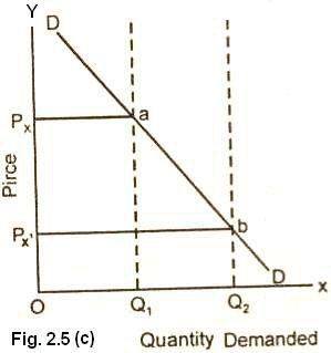 Derivation of the Demand Curve in Terms of Utility Analysis