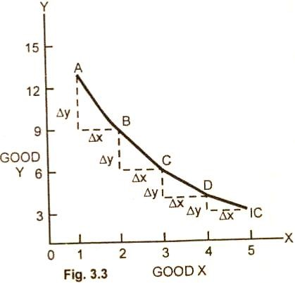 marginal rate of substitution - forestrypedia.com