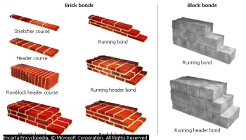 English Bond Flemish Bond - Forestrypedia