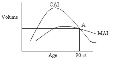 The Concept of Increment - Increment - Relationship bw CAI and MAI - Forestrypedia