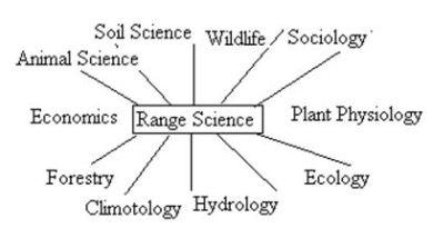 Range Management Goals - Forestrypedia.com