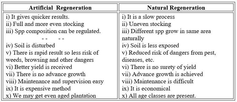 advantages of regeneration