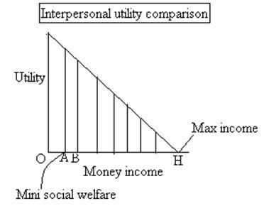 Pigous Analysis Welfare - Foretsrypedia