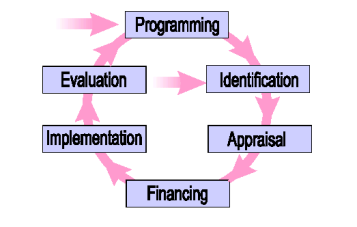 Project Evaluation Appraisal; Payback Period - Forestrypedia