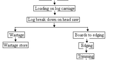 Sawmilling and Woodworking - Forestrypedia