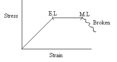 Stress - Strain - Physical Properties of Wood