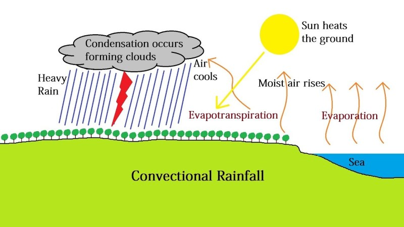 Convective Precipitation Rainfall