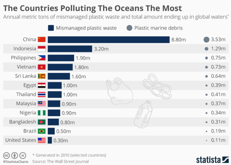 List of Countries Polluting the Oceans the Most- Forestrypedia