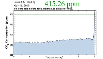 For The First Time in Human History Atmospheric CO2 Just Exceeded 415 ppm - Forestrypedia