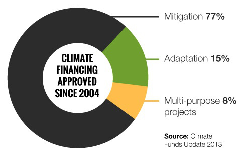 Fig-1-Adaptation_Mitigation_pie-chart