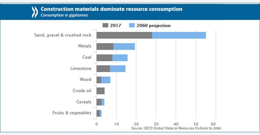 Raw materials use tipped to nearly double by 2060, OECD report says