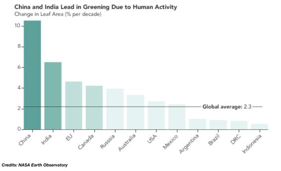 NASA, world is greener than 20 years