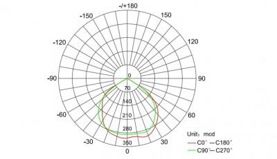 10W Motion Sensor LED Floodlight, Product Catalog, LED