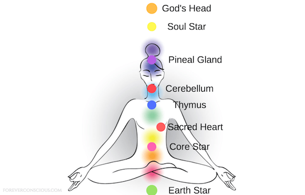 extended chakras
