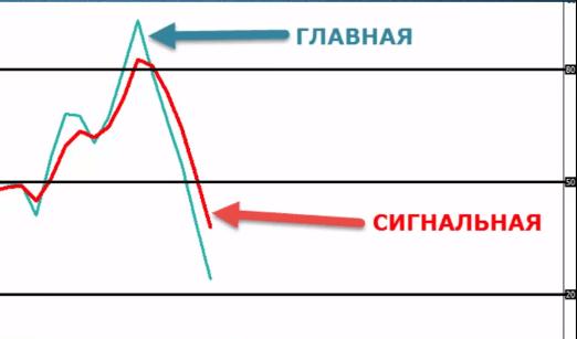 Форек� Индикатор Стоха�тик (Stochastic). Сигналы и рекомендации