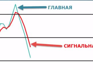 индикатор стохастик