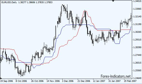 Forex Mt4 Indicator
