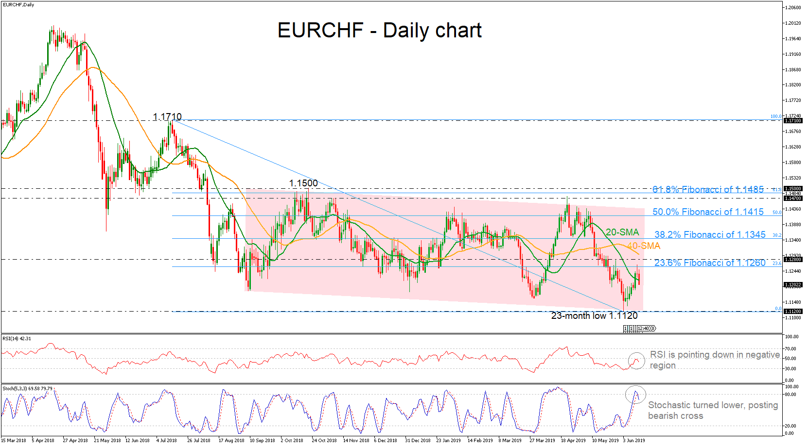 hight resolution of eurchf forex 13062019