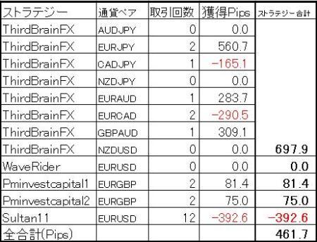 今週の結果(2013年2月23日版)ミラートレーダー