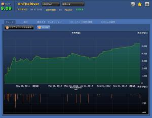 OnTheRiver(USDCAD)