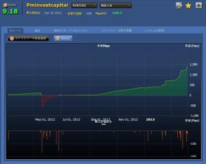 Pminvestcapital(EURCAD)