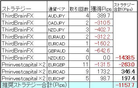FX自動売買ミラートレーダー今週の結果0706