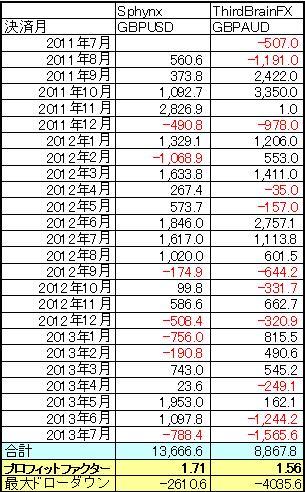 SphynxとThirdBrainFXの比較(月間)