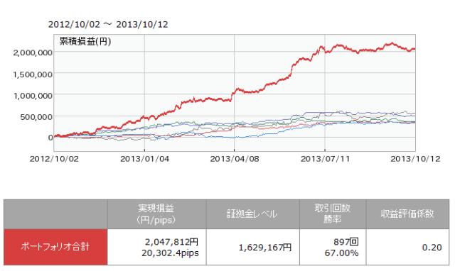 シストレ広場 ポートフォリオ合計収益曲線