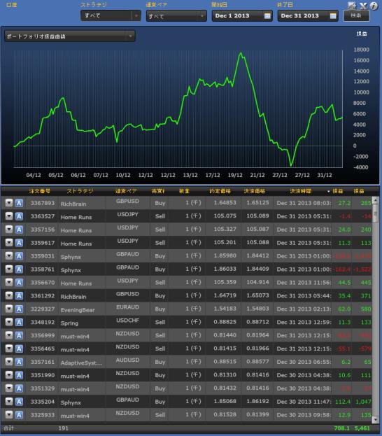 ミラートレーダーヴァリアブルポートフォリオ 12月の損益曲線