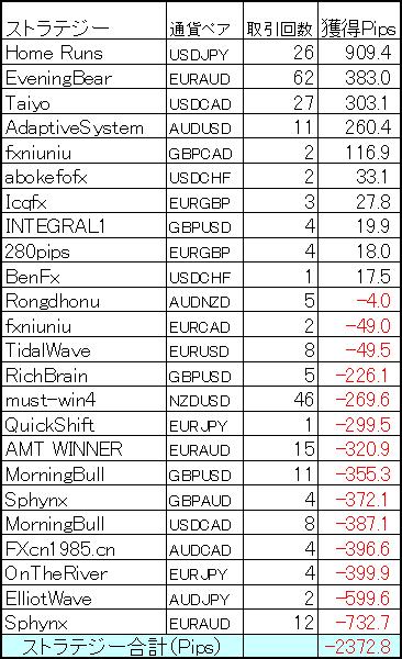 ヴァリアブルポートフォリオ1月の結果